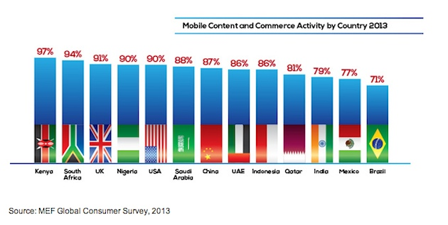 ecommerce-mobile-trend