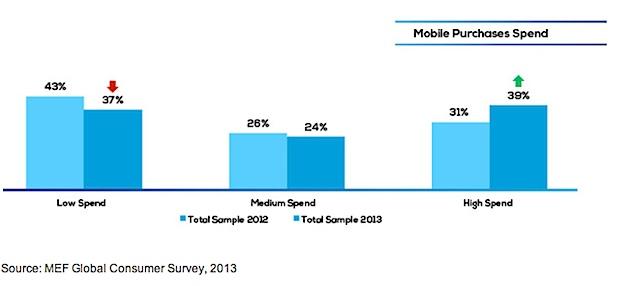 tendenze-acquisto-ecommerce-mobile