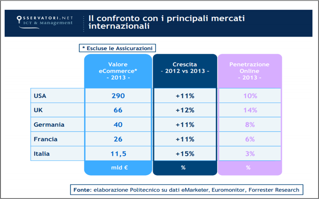export ecommerce italiano