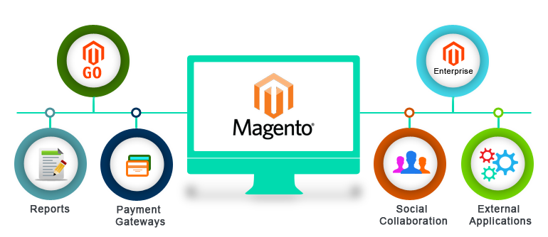 magento-ecommerce-marketing