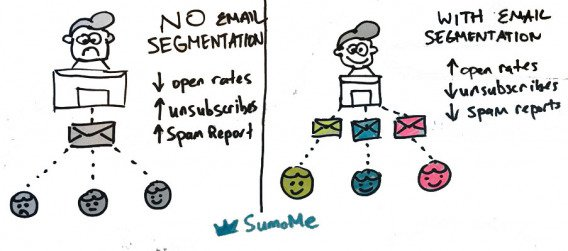 strategia email marketing mirata