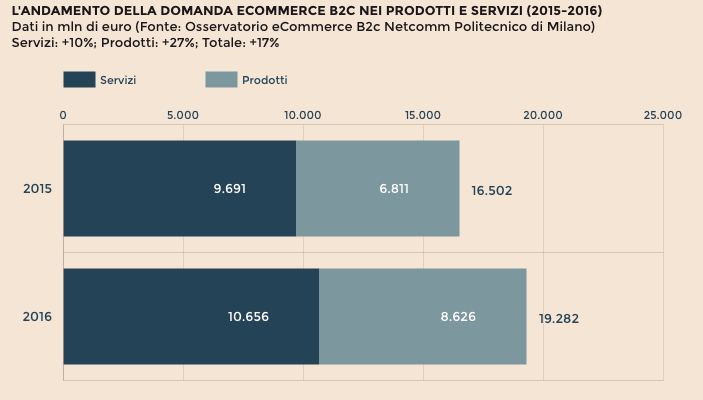 crescita ecommerce italia