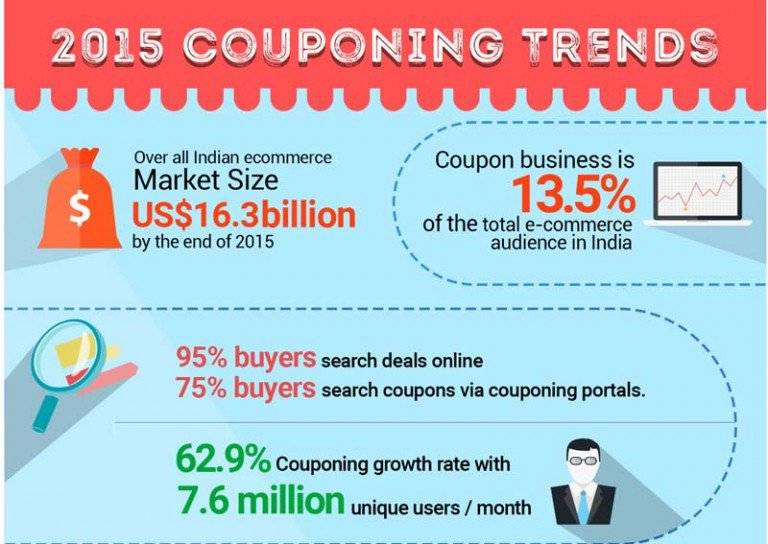 couponing-trends