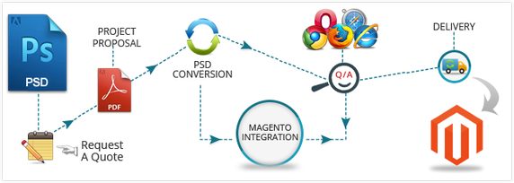business-plan-magento-ecommerce