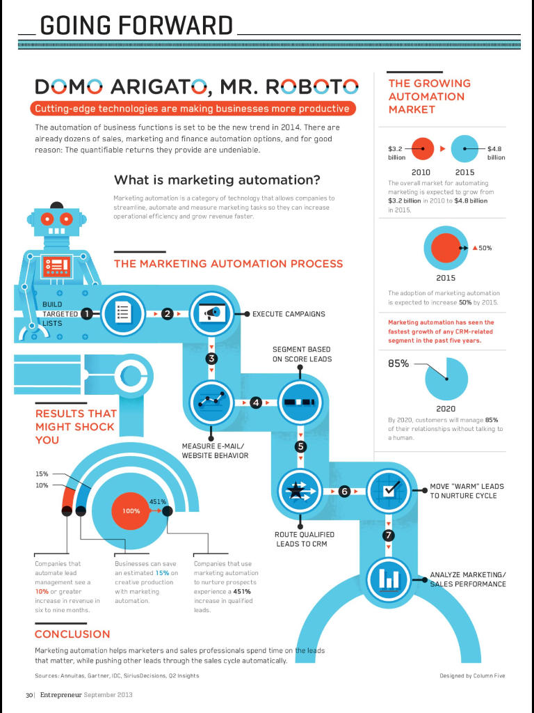 corso-formazione-marketing-automation-infographic-entrepreneur