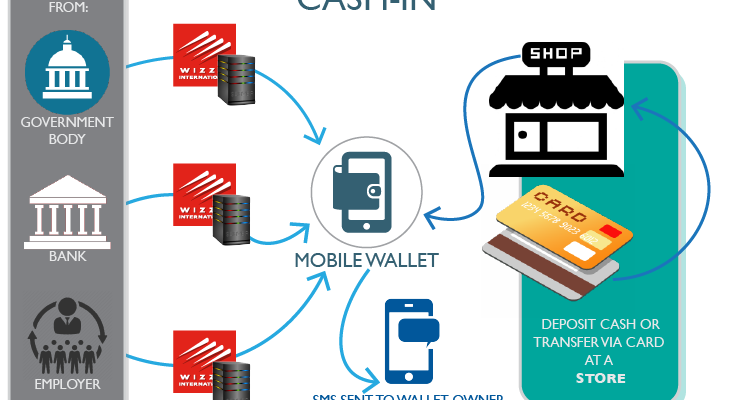 mobilewallet e-commerce