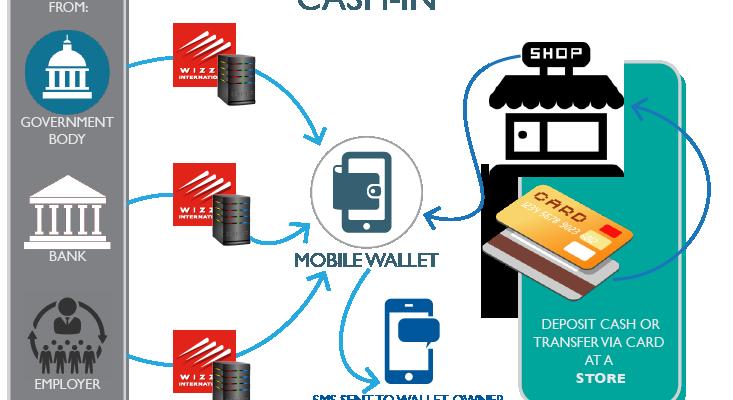 mobilewallet e-commerce