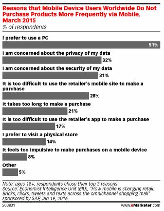 conversioni ecommerce mobile