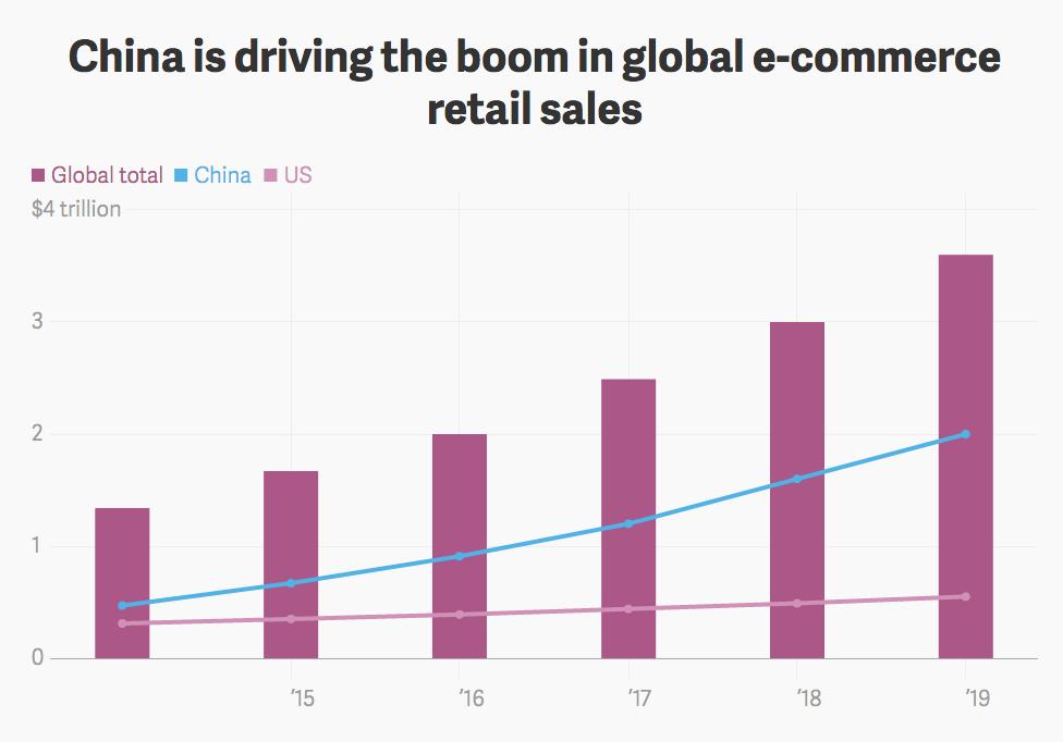 mercato ecommerce china