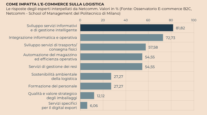 logistica e packaging ecommerce