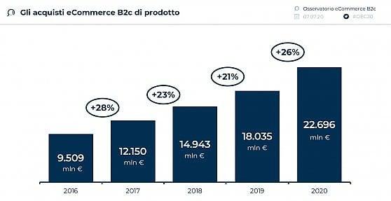 crescita-ecommerce-2020