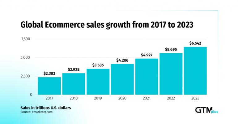 trend-ecommerce-2021